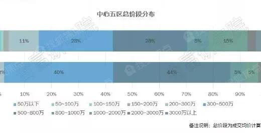 总价150万内想在广州买三房?还有很多选择