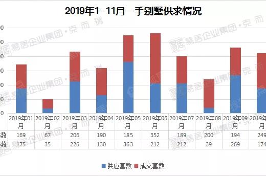 广州一手别墅去化周期达28月!前11月成交Top3都在这个区