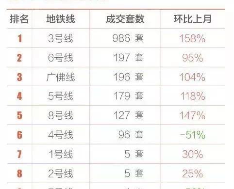 买对地铁盘才能黄金万两,广州哪个地铁站最有升值潜力?