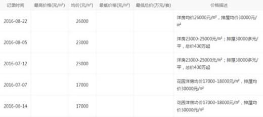 13天时间单价涨9000 细数8月杭城涨价盘