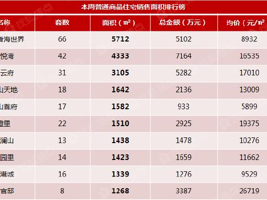 福州楼市新房成交面积排行榜(2.20-2.26)