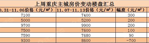 房价监控:上周主城6盘价格变动 单盘涨300元