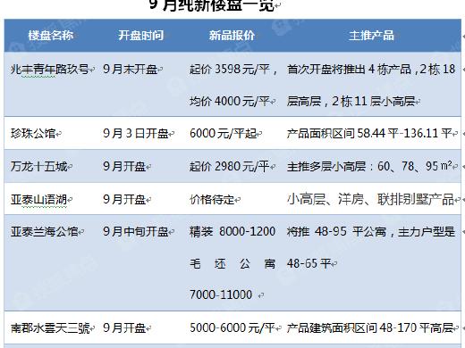 9月楼市大爆发:近20盘推新品报价2980元