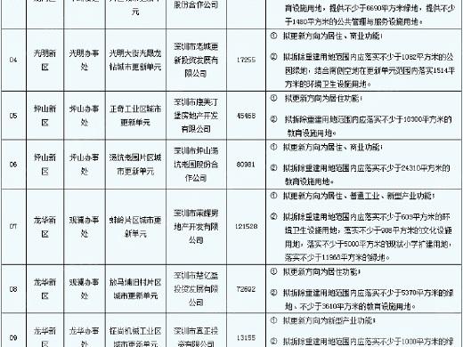 深圳新公示10个旧改计划 龙华再添四大项目