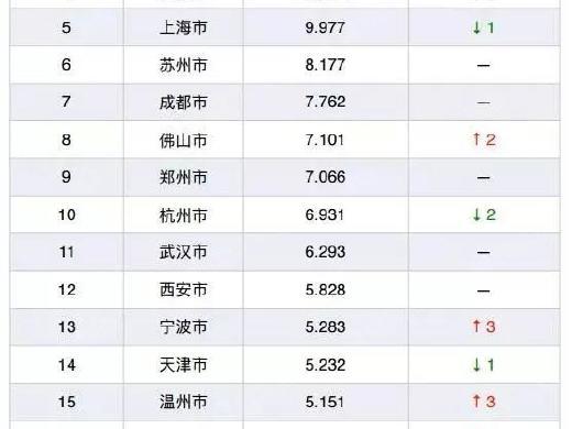 NO.1!二季度广州人口吸引力领先北上深