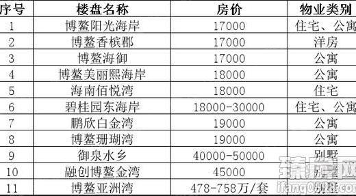 单价2万以内买博鳌 你也就只能选择这些楼盘了